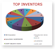 TOP 3 INVENTORS